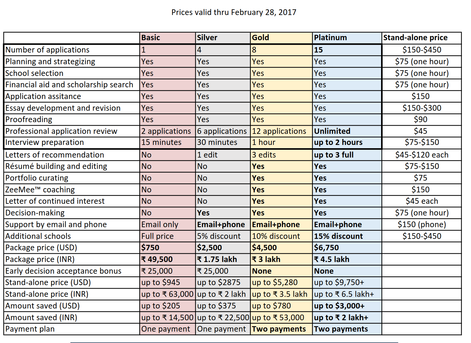 Prices for IvyAchievement services February 2017