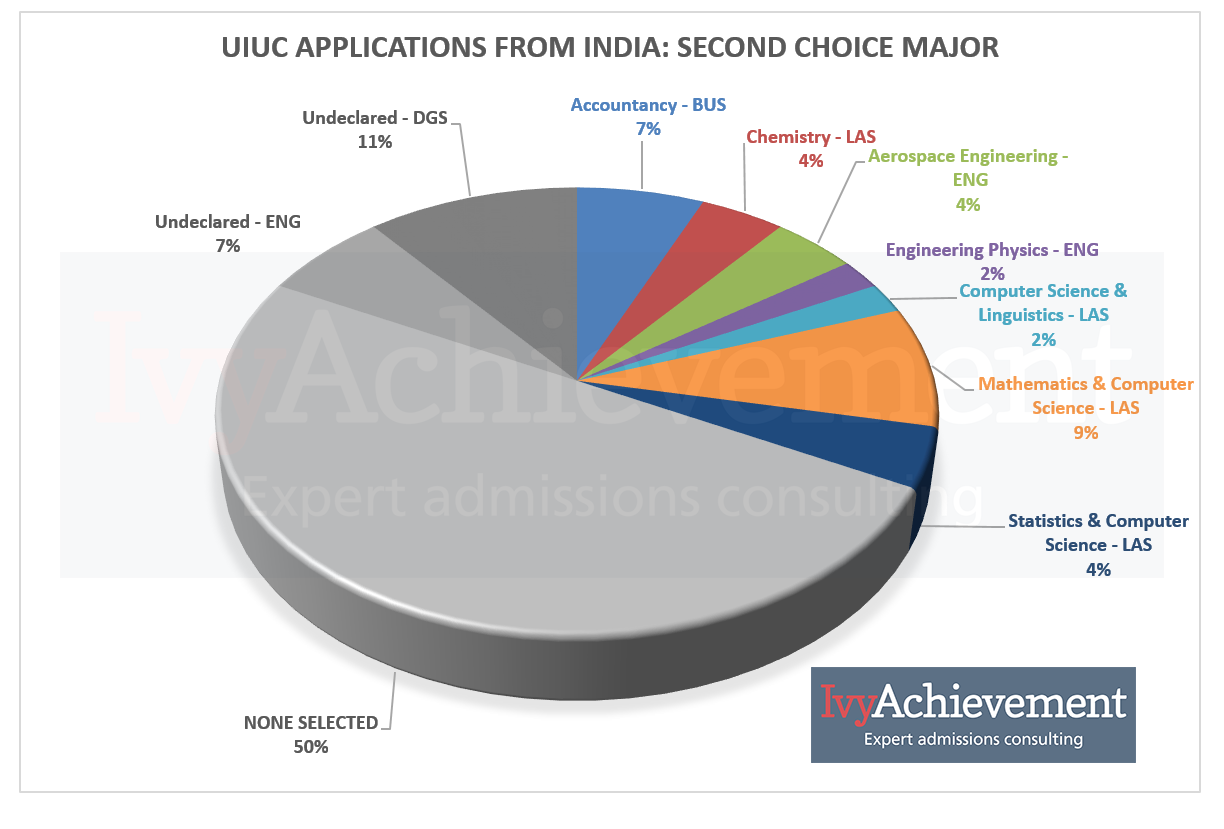 How competitive is UIUC computer science admission? A quantitative