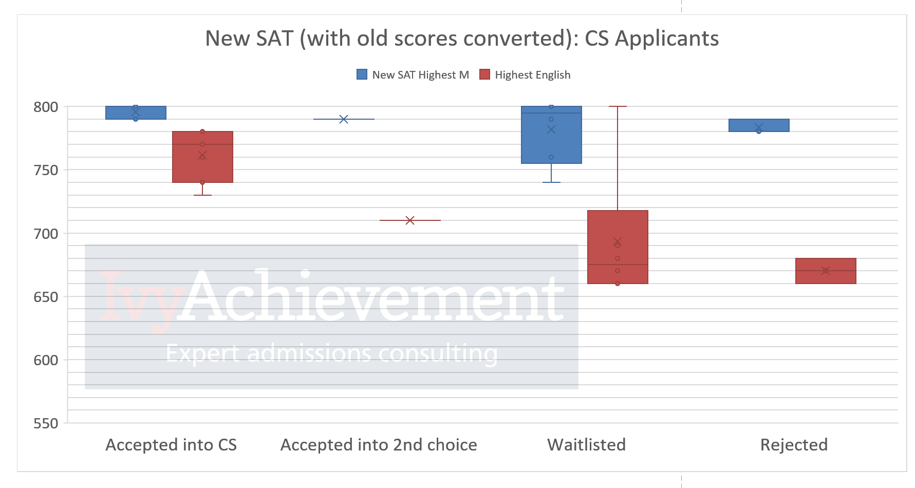 Indian UIUC CS applicants SAT scores
