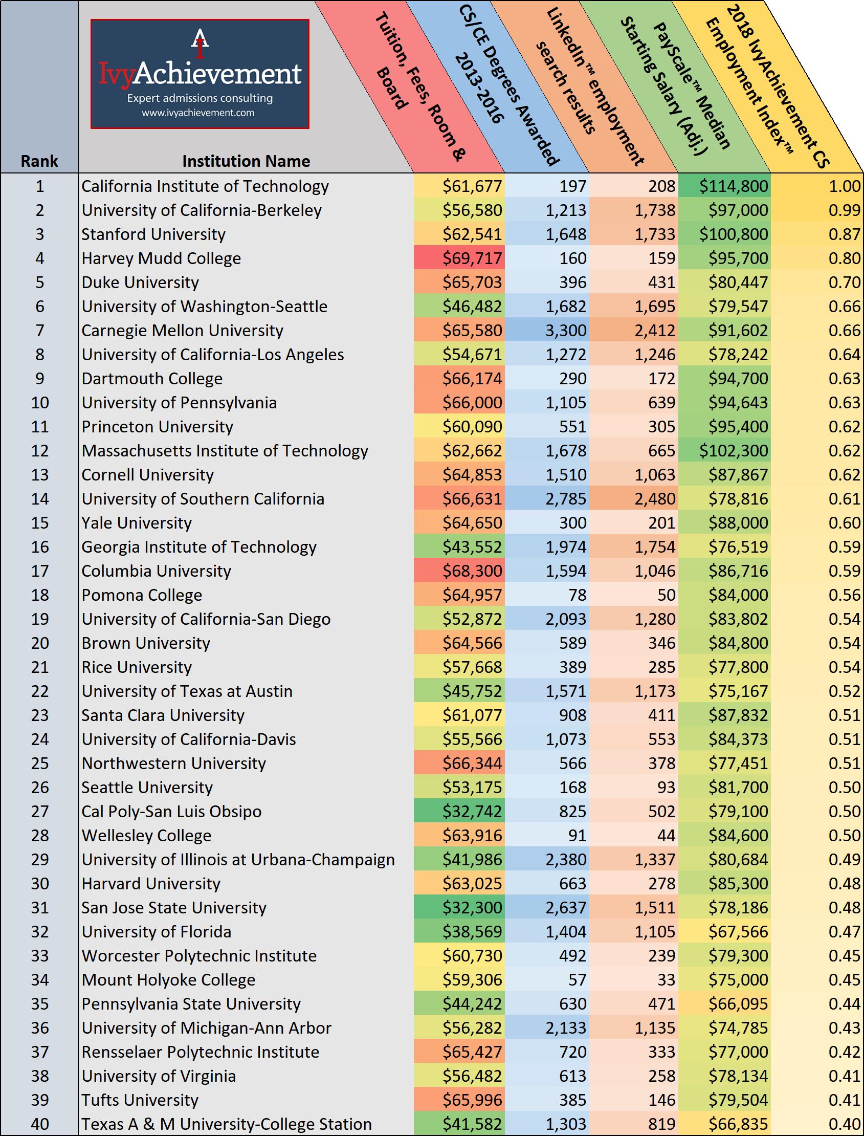 IvyAchievement CS Employment Top 40