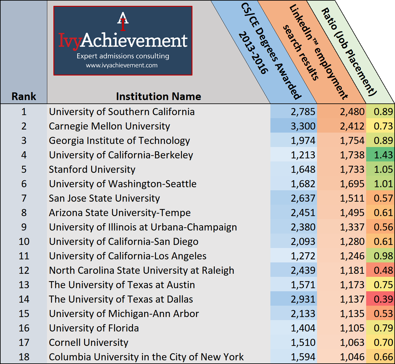The 2018 IvyAchievement Computer Science Rankings