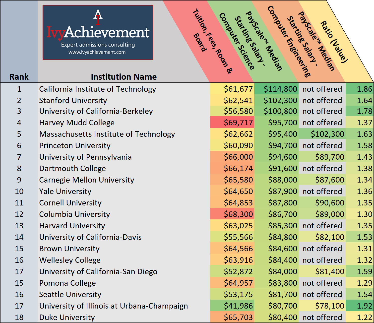 IvyAchievement Computer Science Employment Top Salaries copy