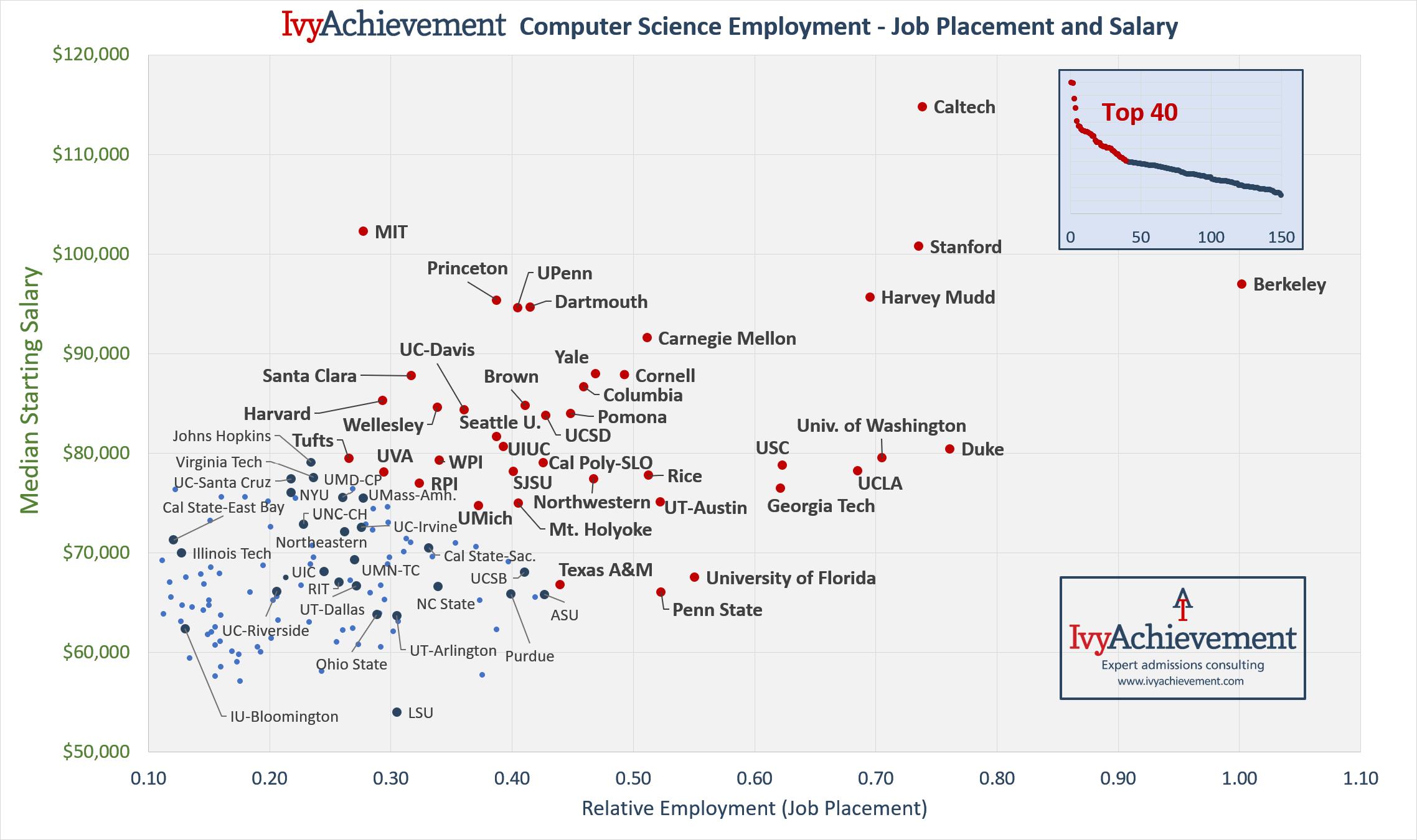 IvyAchievement CS Employment - relative vs salary