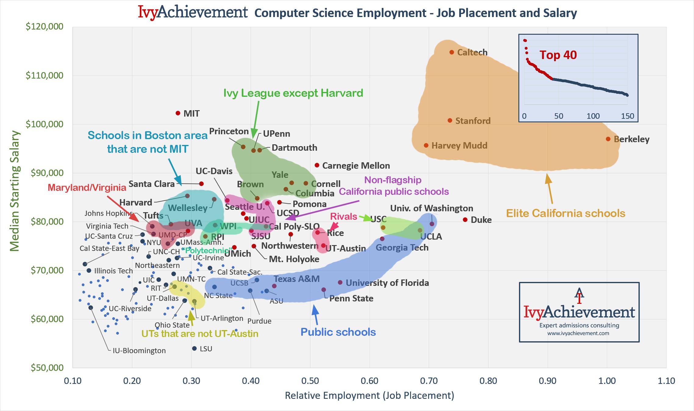 IvyAchievement CS Employment - relative vs salary observations