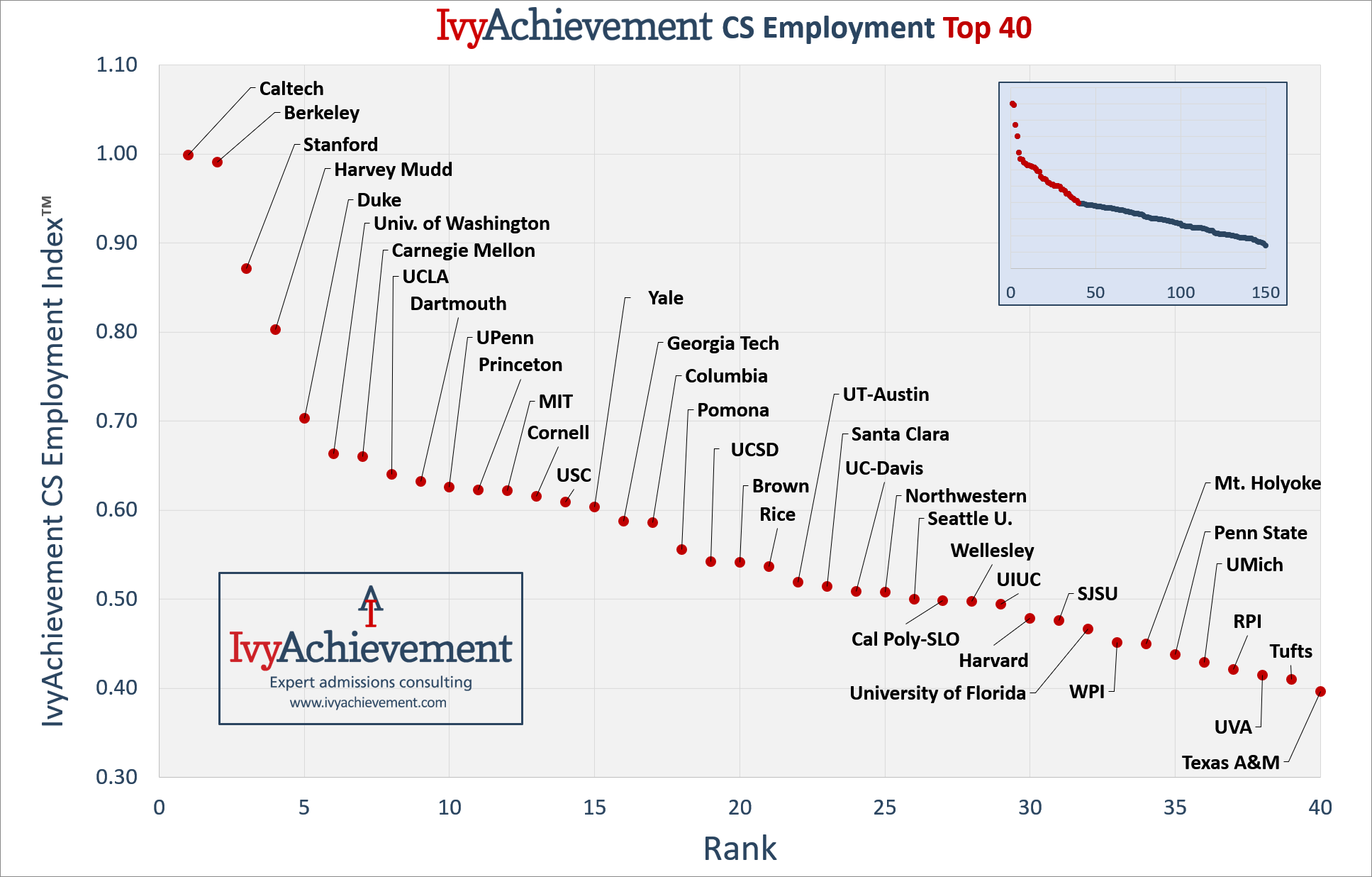 IvyAchievement CS Employment - top 40 graph