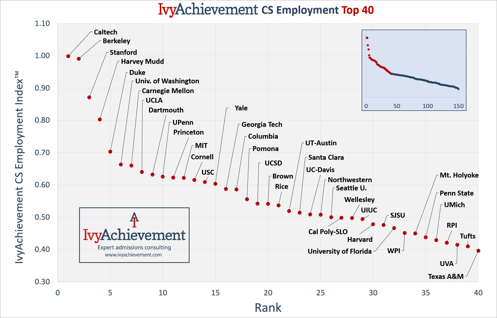 IvyAchievement CS Employment - top 40 graph