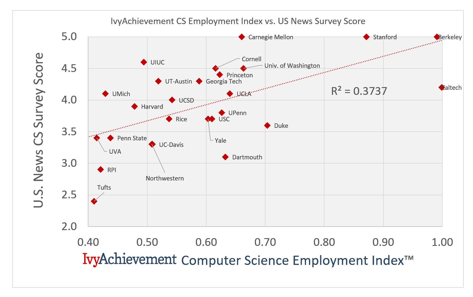 IvyAchievement CS Employment vs US News