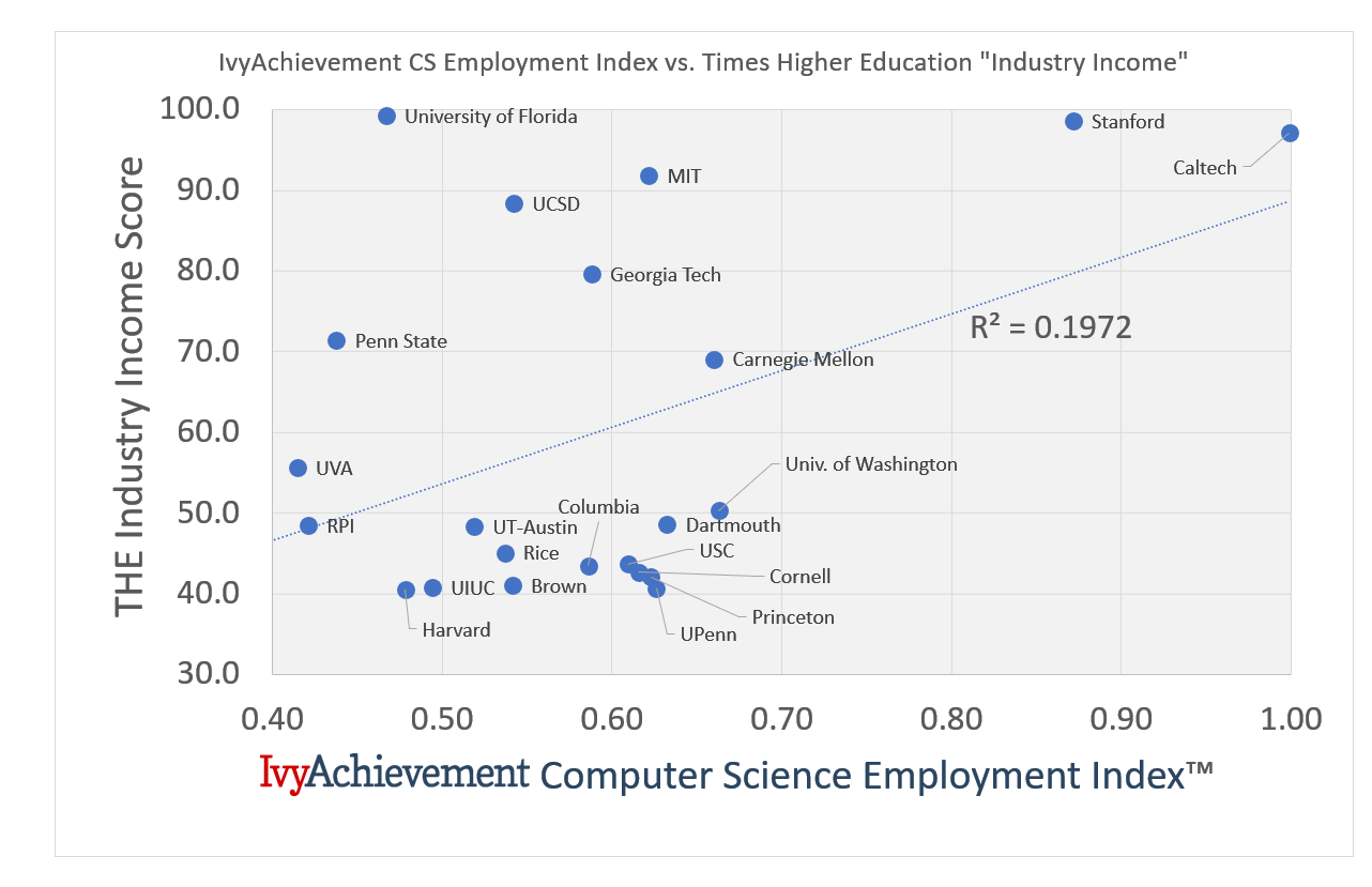 IvyAchievement CS employment index vs THE industry income