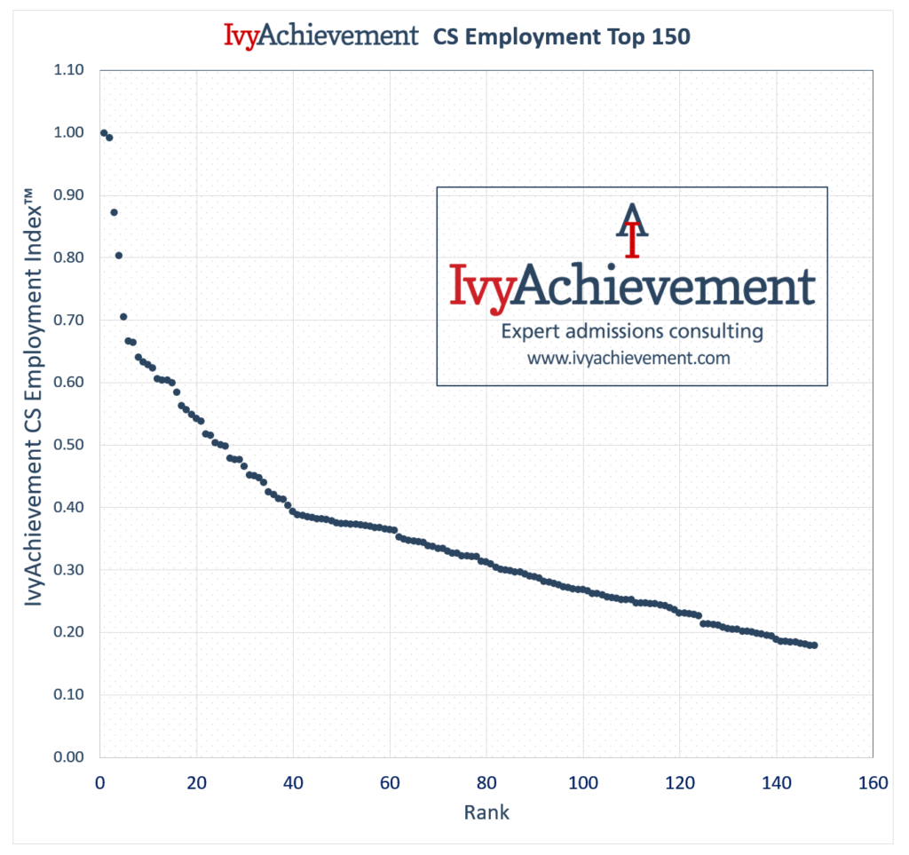 IvyAchievement CS employment top 150 graph