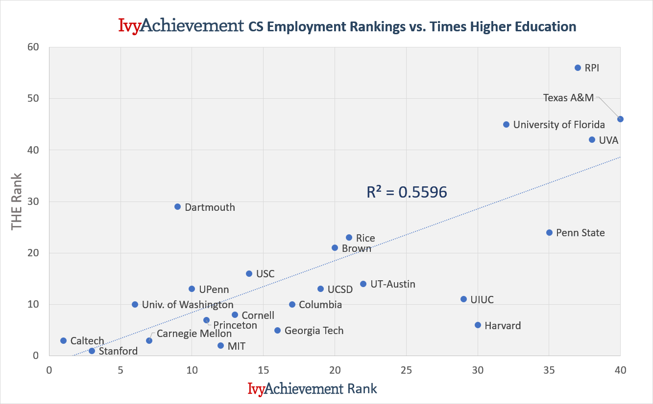 IvyAchievement CS rank vs THE rank - full