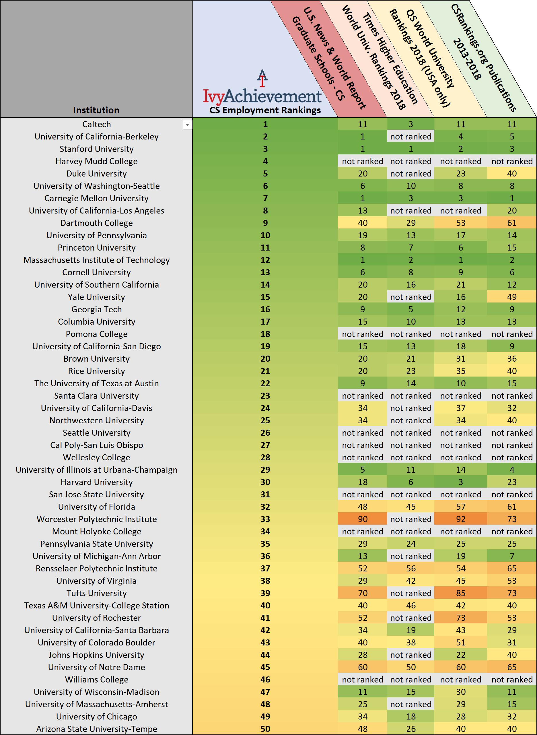 IvyAchievement CS rankings vs others table