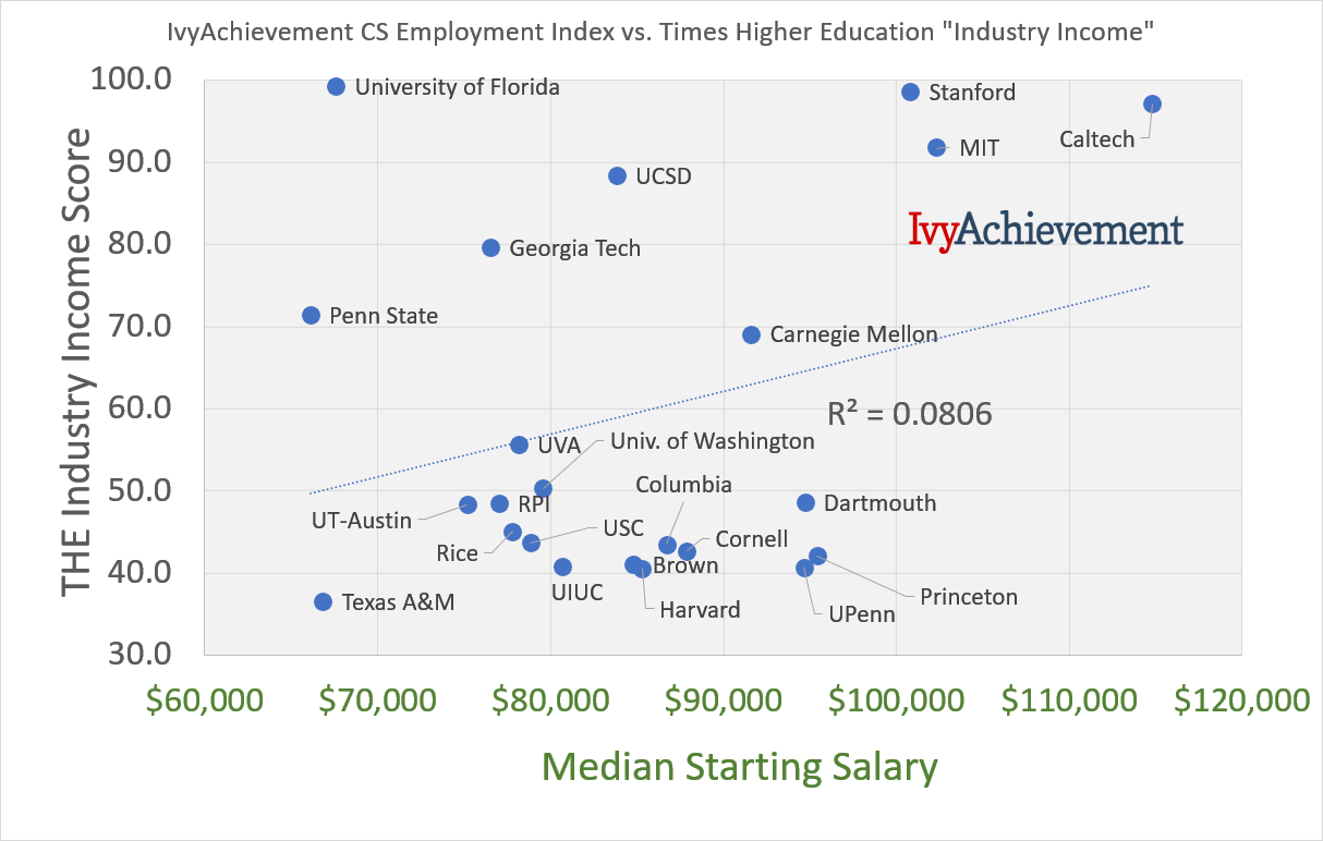 IvyAchievement CS salary vs THE industry income