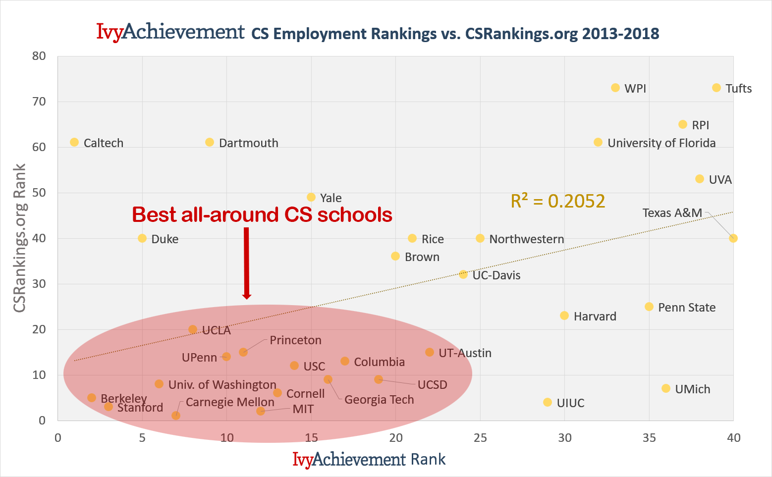 IvyAchievement computer science employment index vs CSRankings - best schools