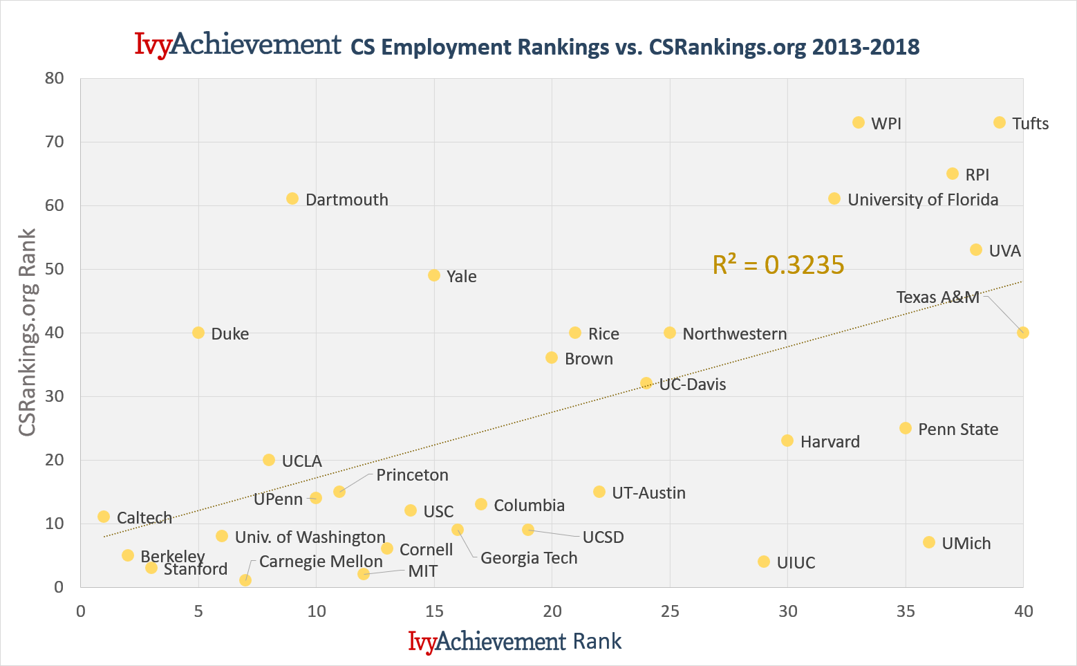 IvyAchievement computer science employment index vs CSRankings