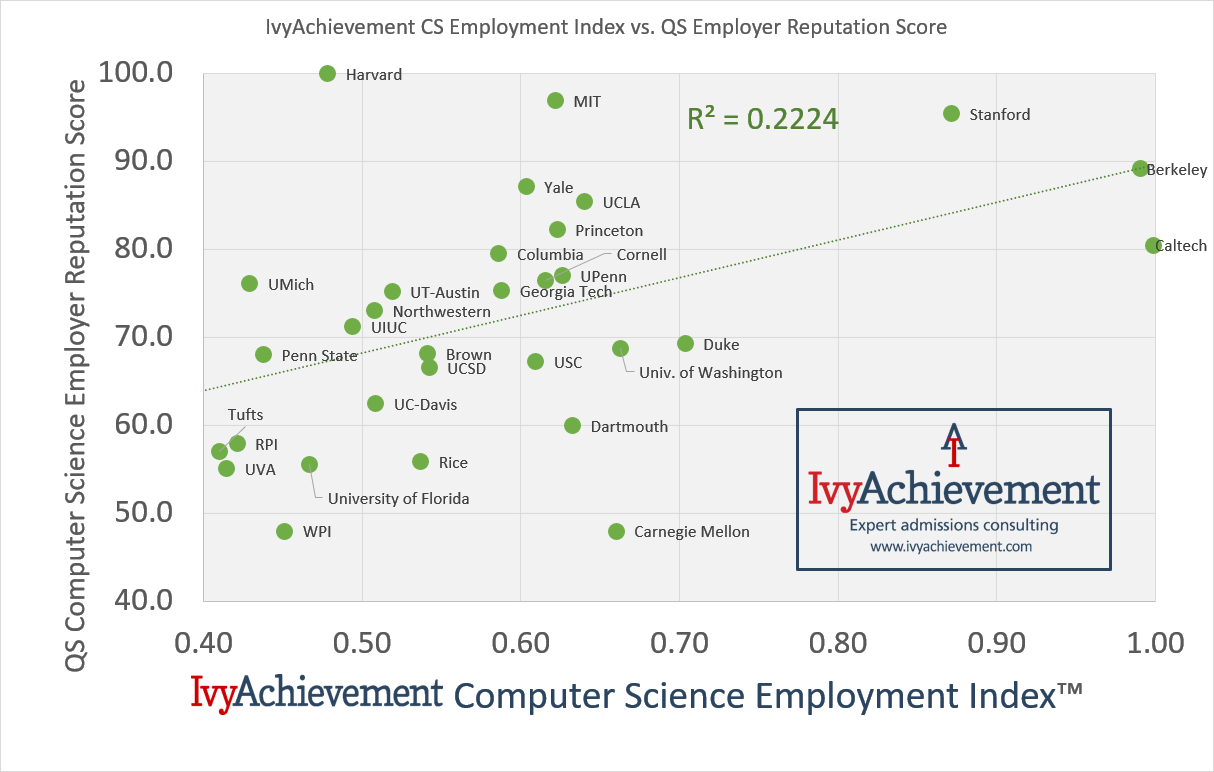 IvyAchievement computer science index vs QS employer reputation score