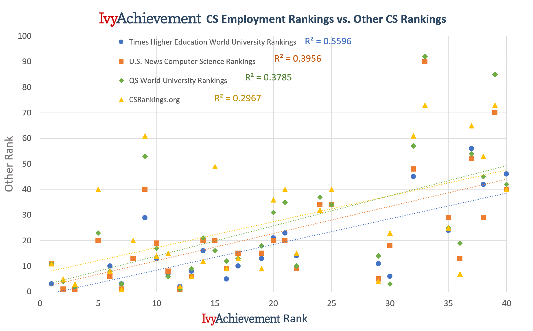 IvyAchievement computer science rankings vs other rankings