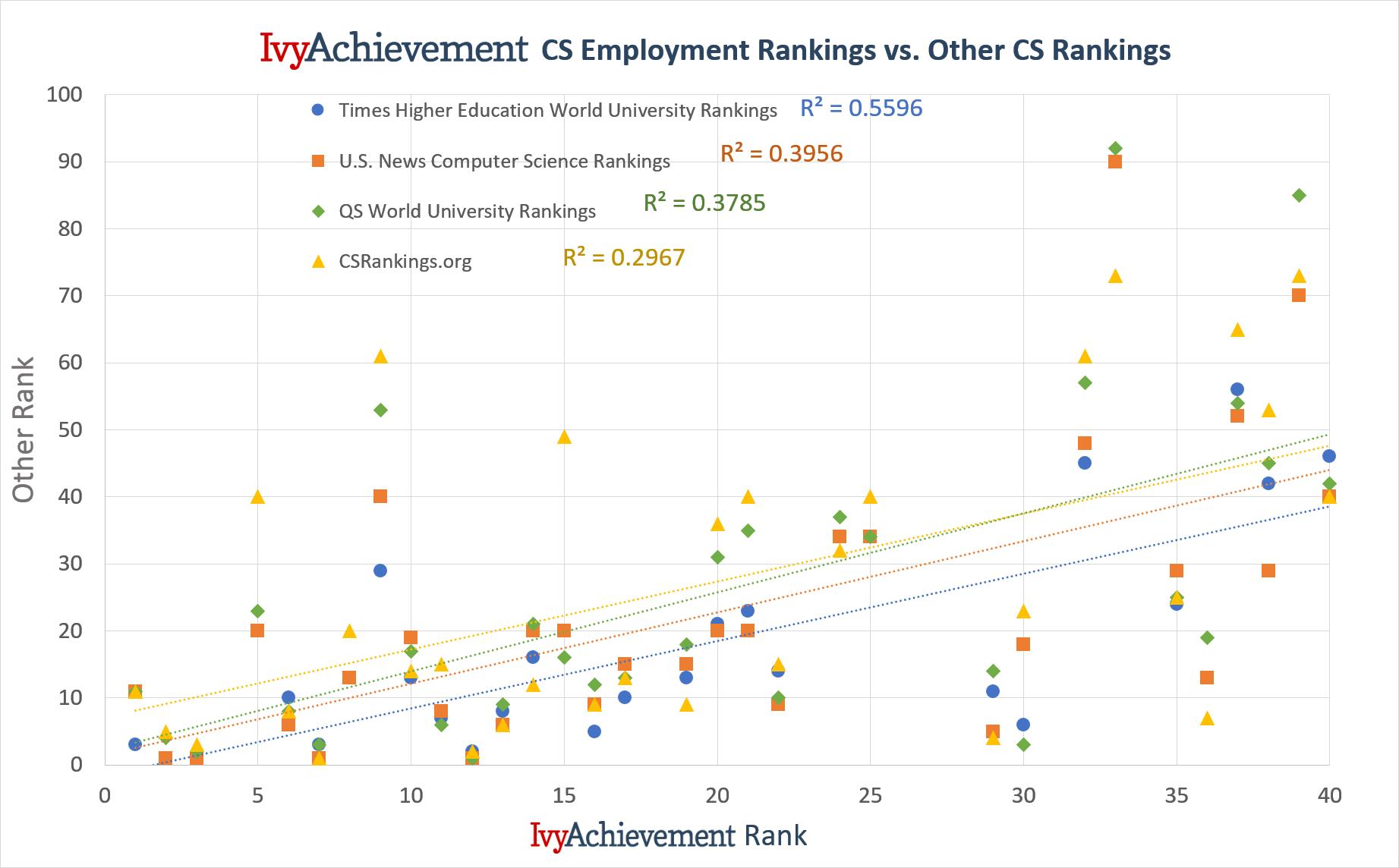 The 2018 Ivyachievement Computer Science Rankings Ivyachievement