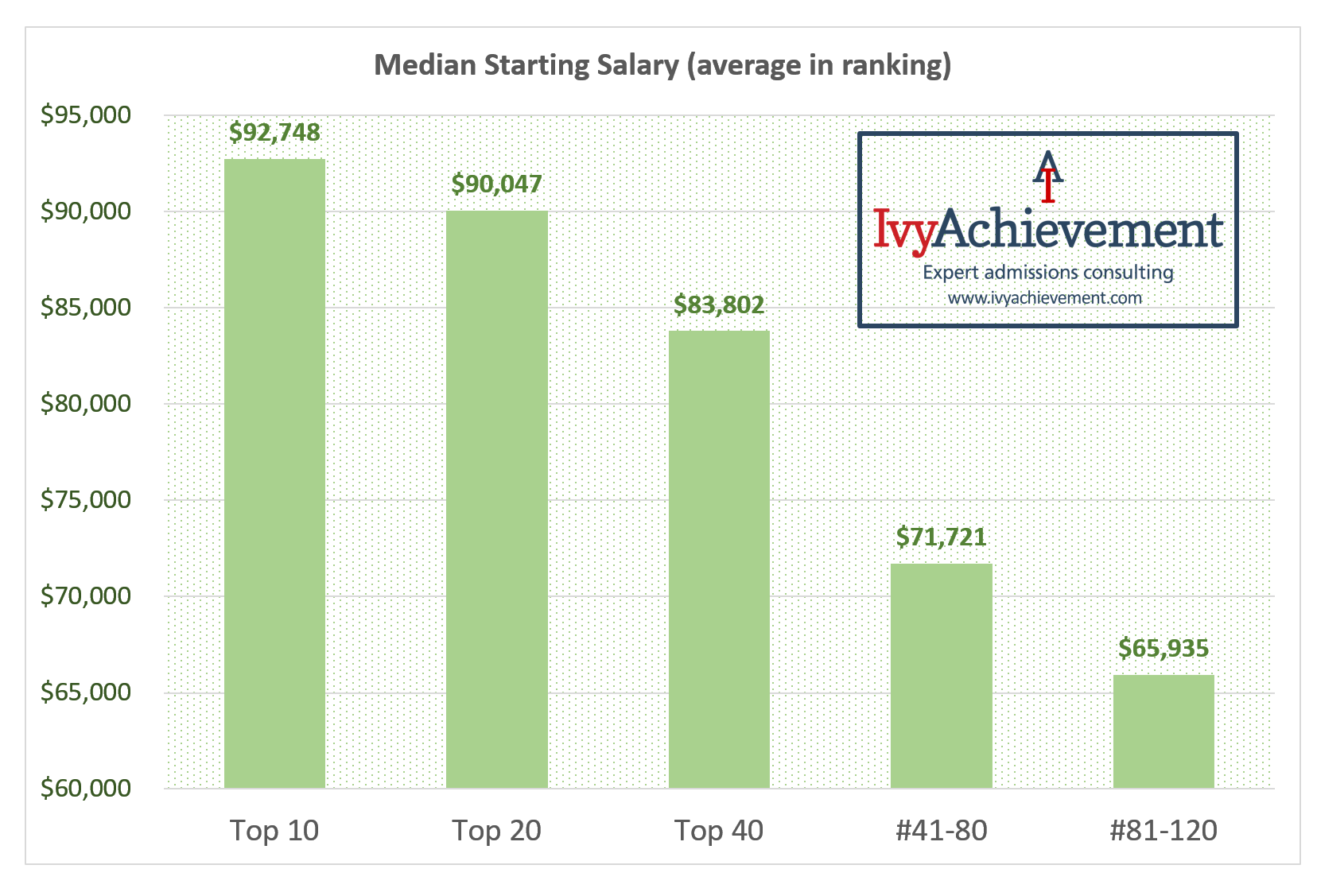 IvyAchievement computer science employment rankings - salaries