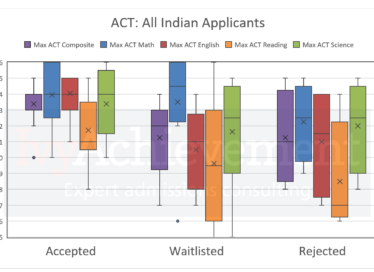 ACT scores for UIUC applications from India